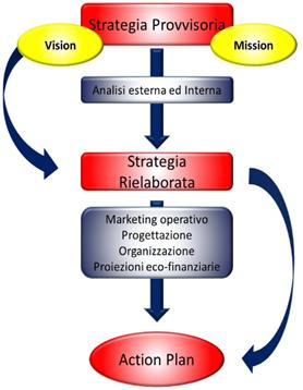 Percorsi strategici per le Reti di Impresa: il Business Plan di Rete