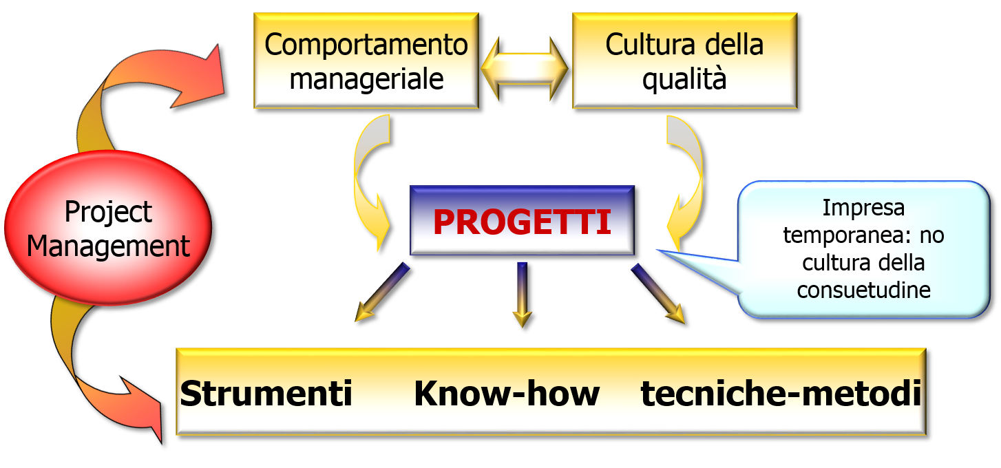 Project Management Knowledge