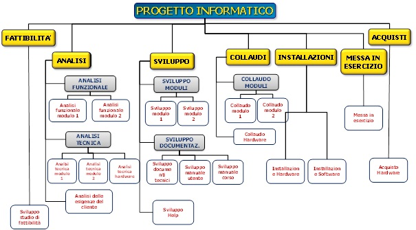 Wbs work breakdown structure pdfor performance development for Progetto software
